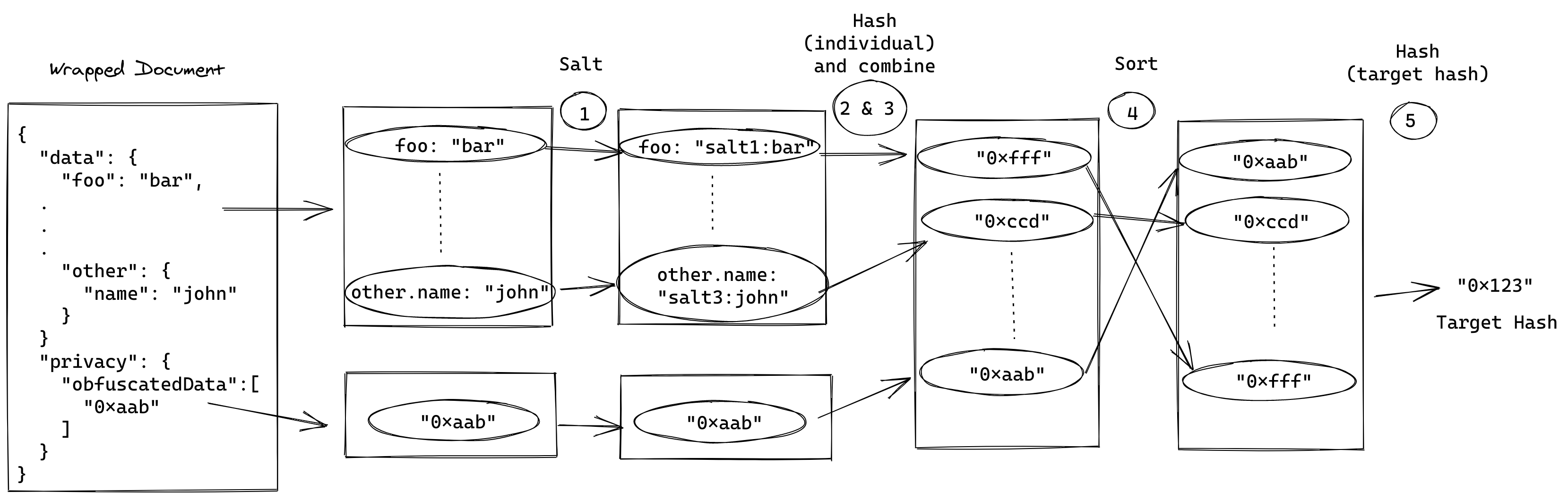 Compute target hash with data obfuscation
